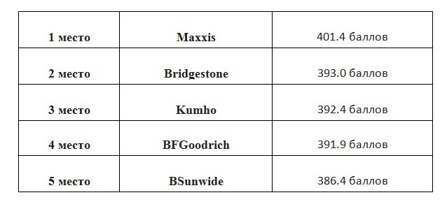 ТОП-10 лучшей грязевой резины для бездорожья 2020 года – рейтинг лучших грязевых шин. Лучшие All Terrain шины для внедорожников, хорошая резина АТ